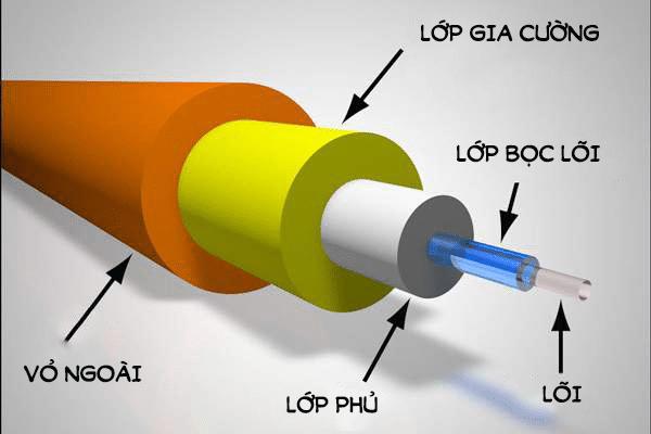 cau-tao-cap-quang-fpttelecom